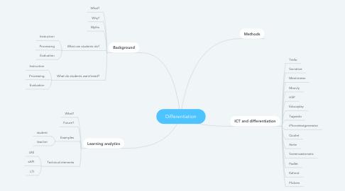 Mind Map: Differentiation