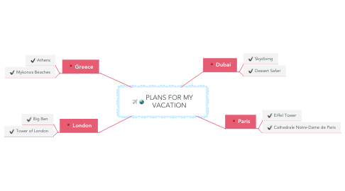 Mind Map: PLANS FOR MY VACATION