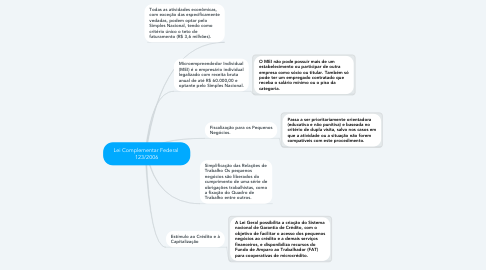 Mind Map: Lei Complementar Federal  123/2006