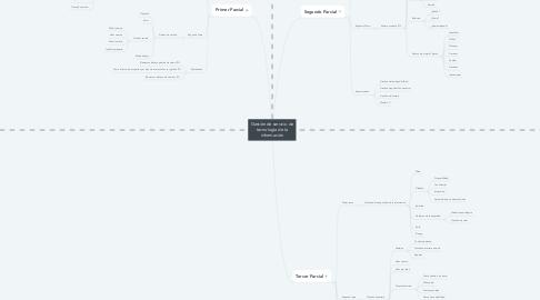 Mind Map: Gestión de servicio de tecnología de la información