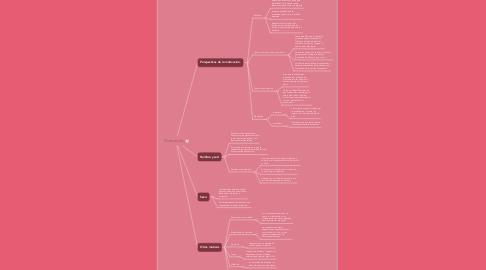 Mind Map: mapa de control de energía