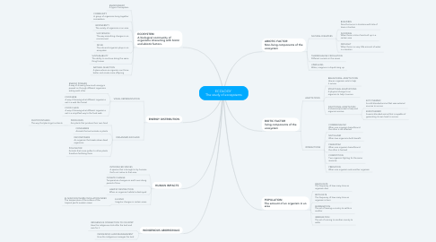 Mind Map: ECOLOGY  The study of ecosystems