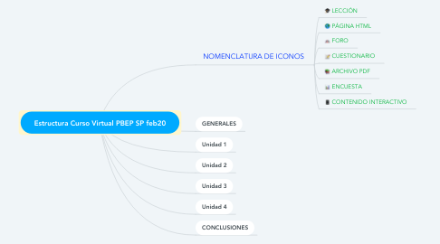 Mind Map: Estructura Curso Virtual PBEP SP feb20