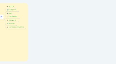 Mind Map: Estructura Curso Virtual PBEP SP sep19