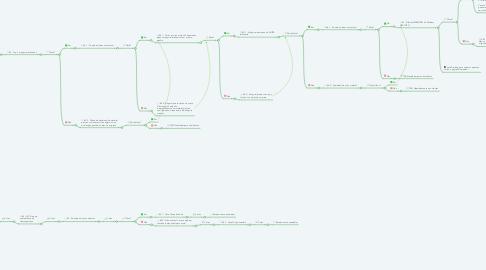 Mind Map: FLUXOS