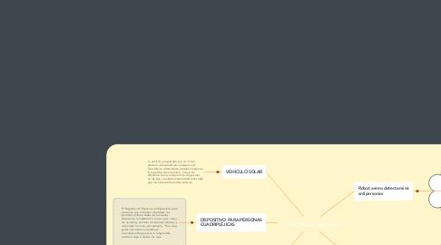 Mind Map: 5 inventos tecnológicos