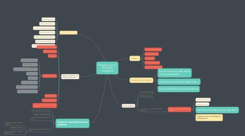 Mind Map: Infraestructura TI, Tenologias emergentes