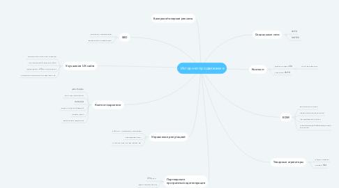Mind Map: Интернет-продвижение