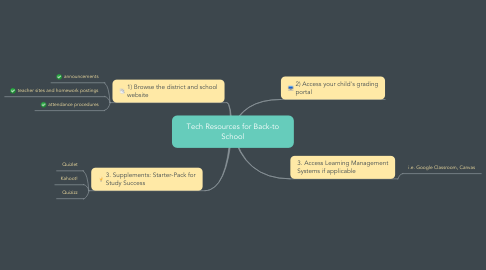 Mind Map: Tech Resources for Back-to School