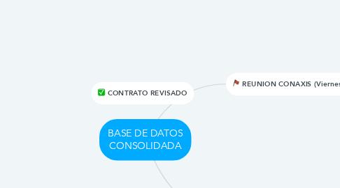 Mind Map: BASE DE DATOS CONSOLIDADA