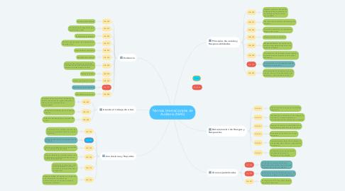 Mind Map: Normas Internacionales de Auditoria (NIAS)
