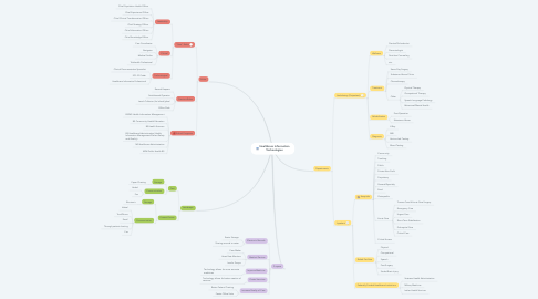 Mind Map: Healthcare Information Technologies