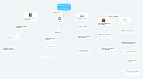 Mind Map: Estructuras de la TI y las Technologias Emergentes