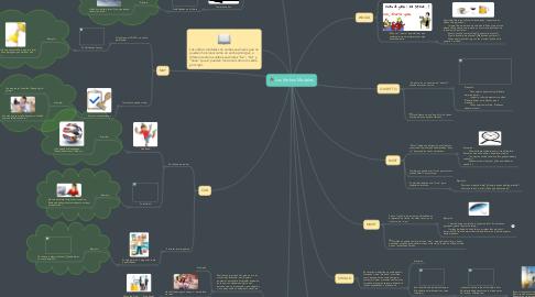 Mind Map: Los Verbos Modales