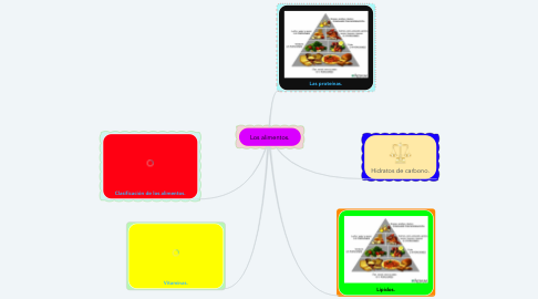 Mind Map: Los alimentos.