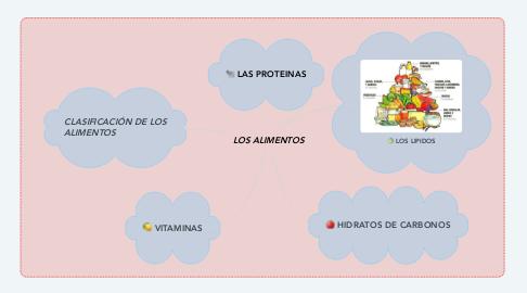 Mind Map: LOS ALIMENTOS