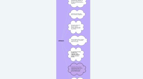 Mind Map: CERRADOS