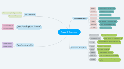 Mind Map: Types Of Ecosystem