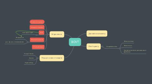 Mind Map: BOVT