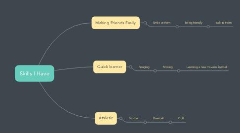 Mind Map: Skills I Have