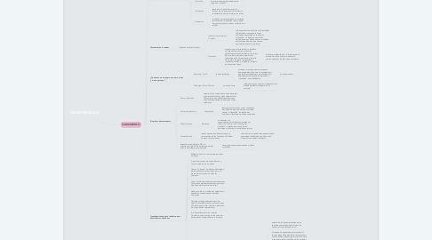 Mind Map: LAS INSTITUCIONES EDUCATIVAS