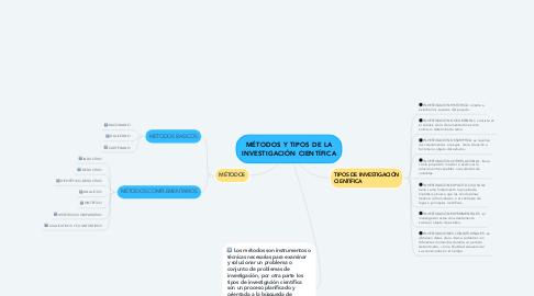Mind Map: MÉTODOS Y TIPOS DE LA INVESTIGACIÓN CIENTÍFICA