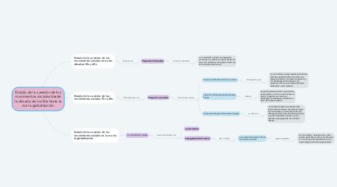 Mind Map: Estado de la cuestión de los movimientos sociales desde la década de los 50s hasta la era la globalización
