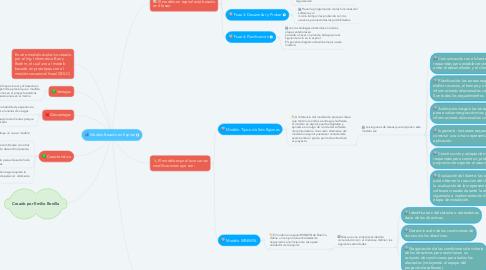 Mind Map: Modelo Basado en Espiral