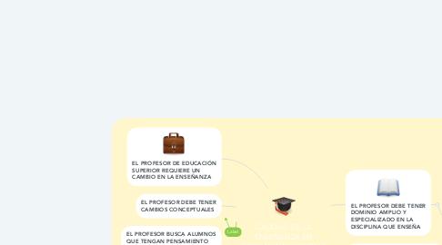 Mind Map: CALIDAD DE LA ENSEÑANZA EN EDUCACIÓN SUPERIOR