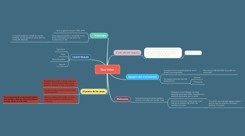Mind Map: Real Value
