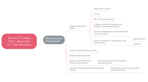 Mind Map: Board of Trustees Chair: Alexa Seip (11 Total Members)