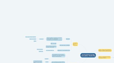 Mind Map: Los movimientos sociales como política - Charles Tilly