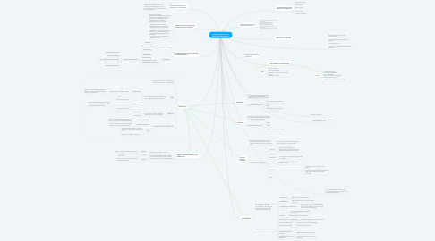 Mind Map: Conceptos Básicos Para el Desarrollo de Productos.
