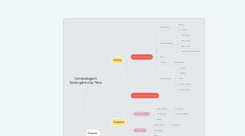 Mind Map: Compostagem Soulorganico by Nina