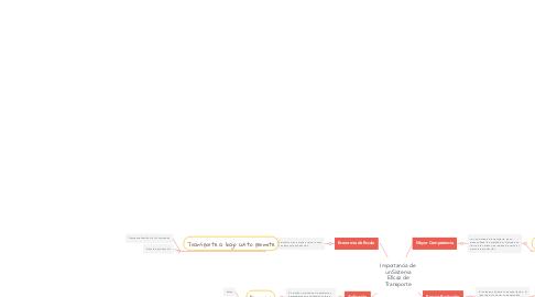 Mind Map: Importancia de un Sistema Eficaz de Transporte