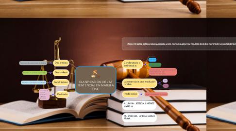 Mind Map: CLASIFICACIÓN DE LAS SENTENCIAS EN MATERIA CIVIL