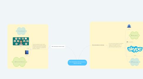 Mind Map: Herramientas Sincrónicas y Asincronicas