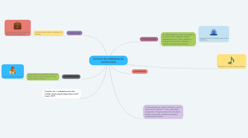 Mind Map: ESTILOS DE APRENDIZAJE DAVID KOLB
