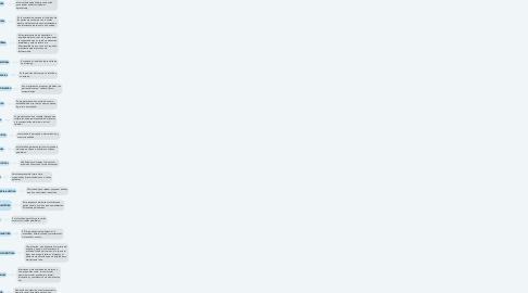 Mind Map: PRUEBAS DE FUNCIONES BÁSICAS