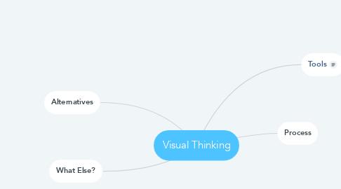 Mind Map: Visual Thinking