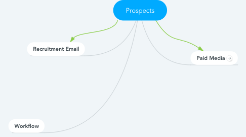 Mind Map: Prospects