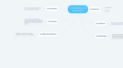 Mind Map: Los elementos de la planificación