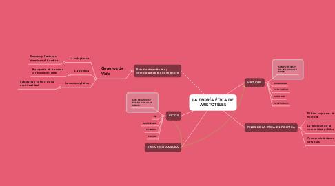 Mind Map: LA TEORÍA ÉTICA DE ARISTOTELES