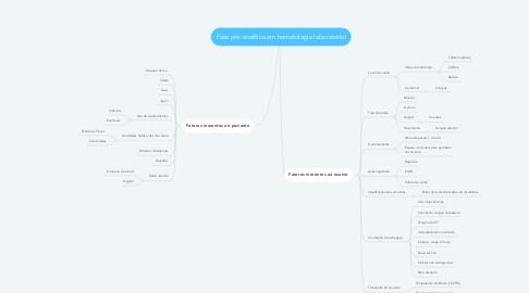 Mind Map: Fase pré-analítica em hematologia laboratorial