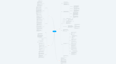 Mind Map: Productos