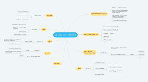 Mind Map: ESTUDIO DE LA MEMORIA