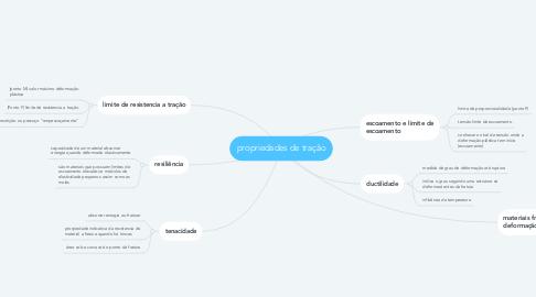 Mind Map: propriedades de tração