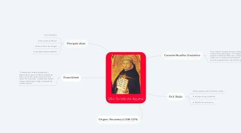 Mind Map: São Tomás de Aquino