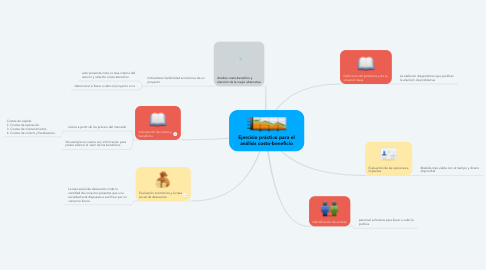 Mind Map: Ejercicio práctico para el análisis costo-beneficio