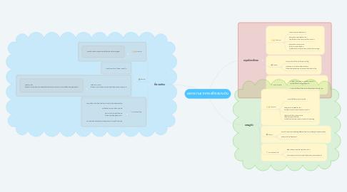 Mind Map: ผลกระทบจากการสร้างสนามบิน